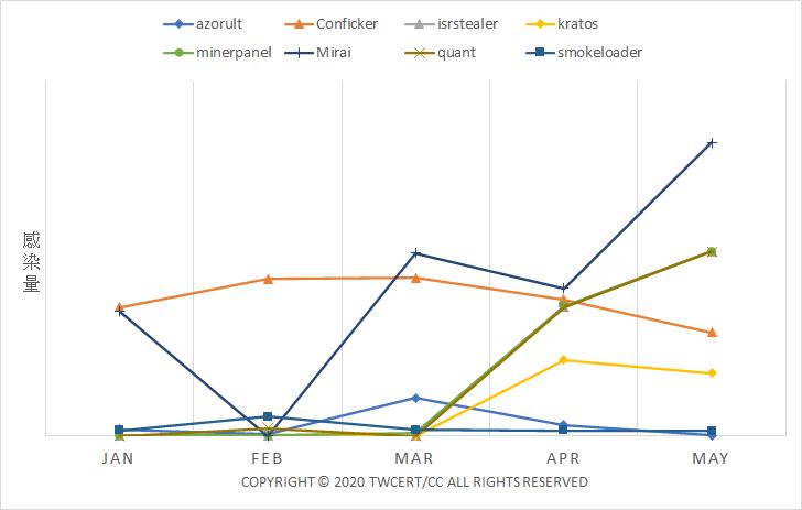 圖1、2020 1-5月我國國內感染各種惡意程式之IP趨勢概況